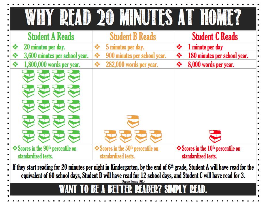 Term 1- Reading